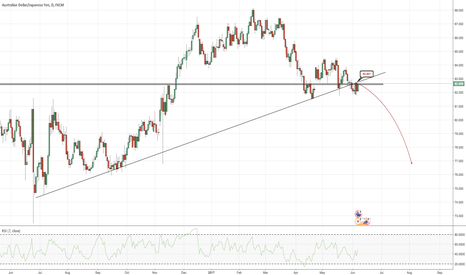 AUDJPY: AUDJPY - June/July/August - Technical violation?