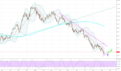 DXY: DXY - Daily - Has the time finally come?