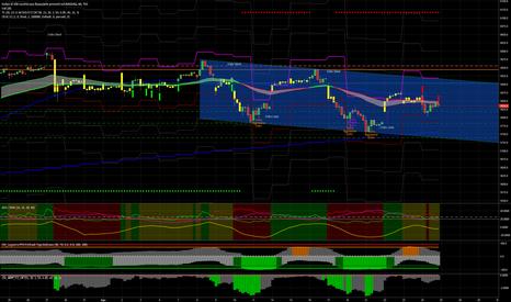 NDX: NASDAQ100 Index, Flat in attesa di segnali