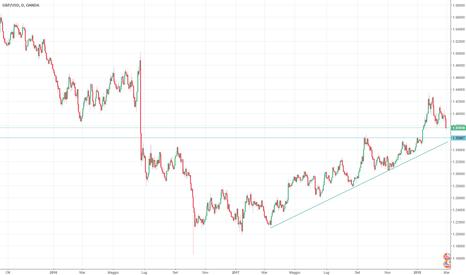 GBPUSD: GBP/USD impostazione ribassista fino alla TL