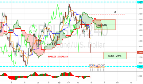GBPUSD: GBPUSD PANOPTIC WEEKLY MAP