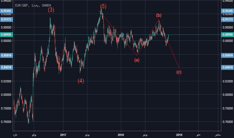EURGBP: يورو بوند نظرة موجية