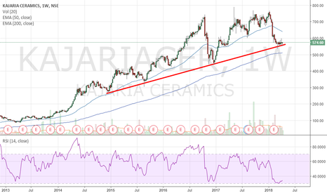 KAJARIACER: Kajaria - Good R/R trade