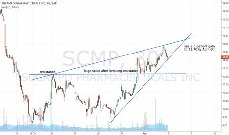SCMP: SCMP