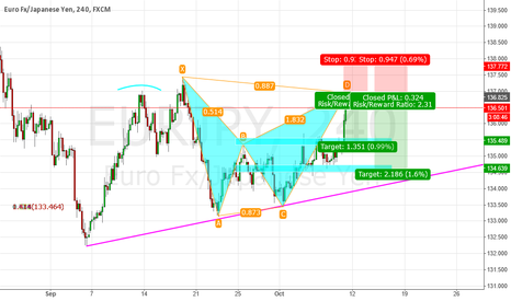 EURJPY: EURJPY BEARISH BAT