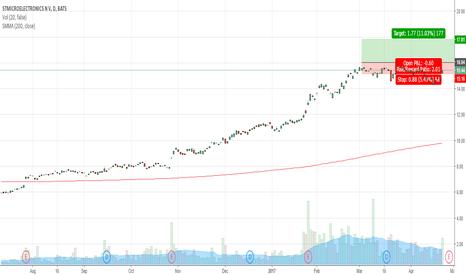 STM: STM going up