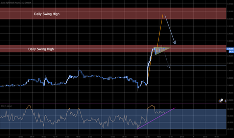 EURGBP: Countertrend! Wait for a little longer