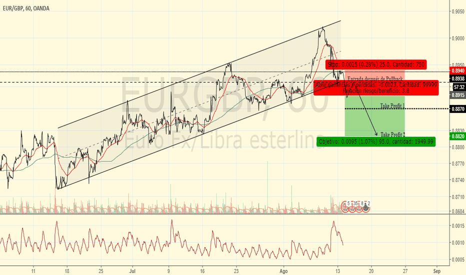 EURGBP: Idea de Trading, Corto EUR/GBP