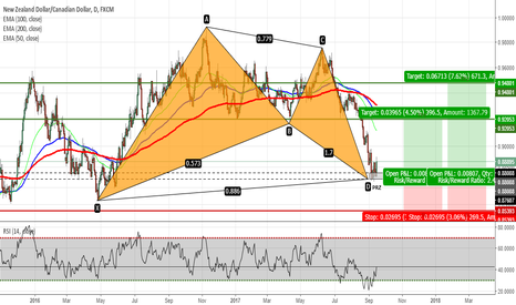 NZDCAD: NZDCAD - Bullish Bat Pattern Completed on Daily Chart