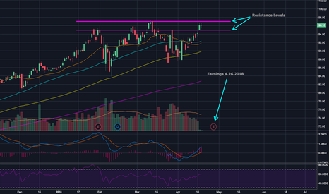 MSFT: Watching $MSFT for a potential leg up here