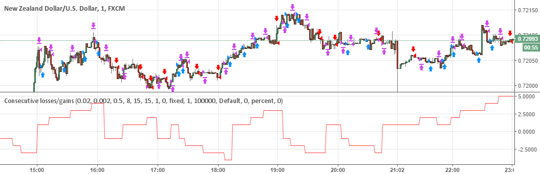 Tradingview binary options