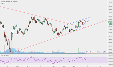 BTCUSD: Is the downtrend over