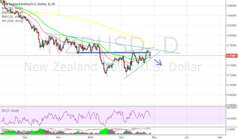 NZDUSD: NZDUSD: Watch a RISING WEDGE