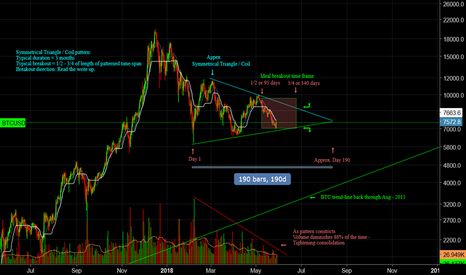 BTCUSD: BTC in classic Symmetrical Triangle / Coil Pattern.