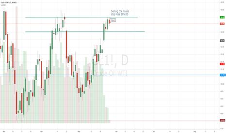 CL1!: Crude Oil -Trade simple