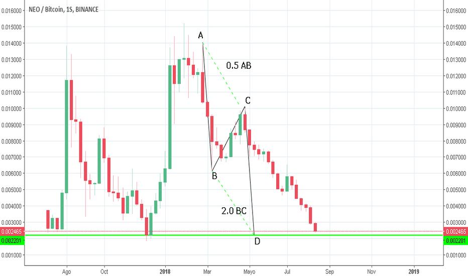 NEOBTC: NEO/BTC - PATRON AB=CD - ¿Fin de tendencia?