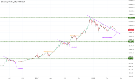 BTCUSD: BTC AWAITING THE RETEST