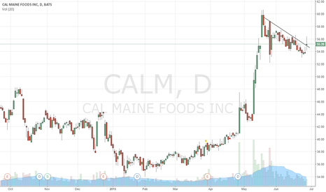 CALM: $CALM breakout today