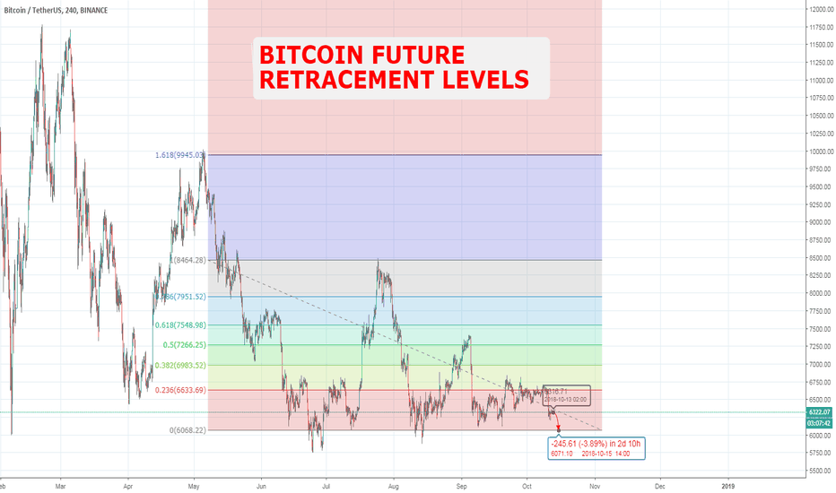 BTCUSDT: Bitcoin instability (including drop levels) BTC/USD deflation