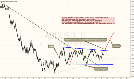 AUDUSD: AUDUSD - JUST A MATTER OF TIME FOR THE NEXT BULL MOVE