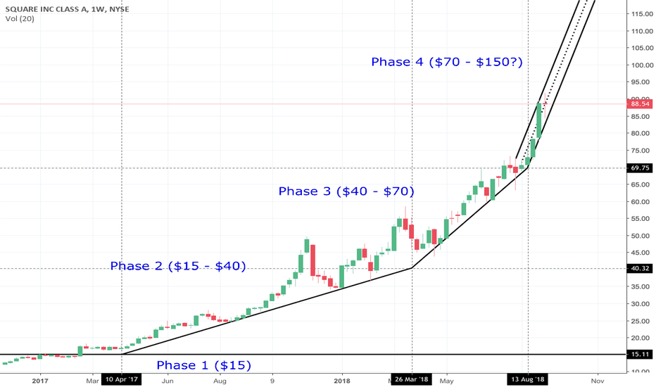 SQ: $SQ Phase 4 Hyperwave to $150 by End of Year 2018