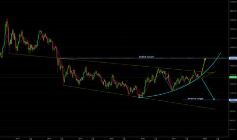 GOLD: GOLD / long-term analysis