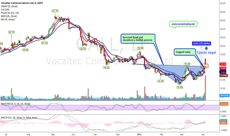 CALL: Inverted head and shoulders (Bullish pattern)