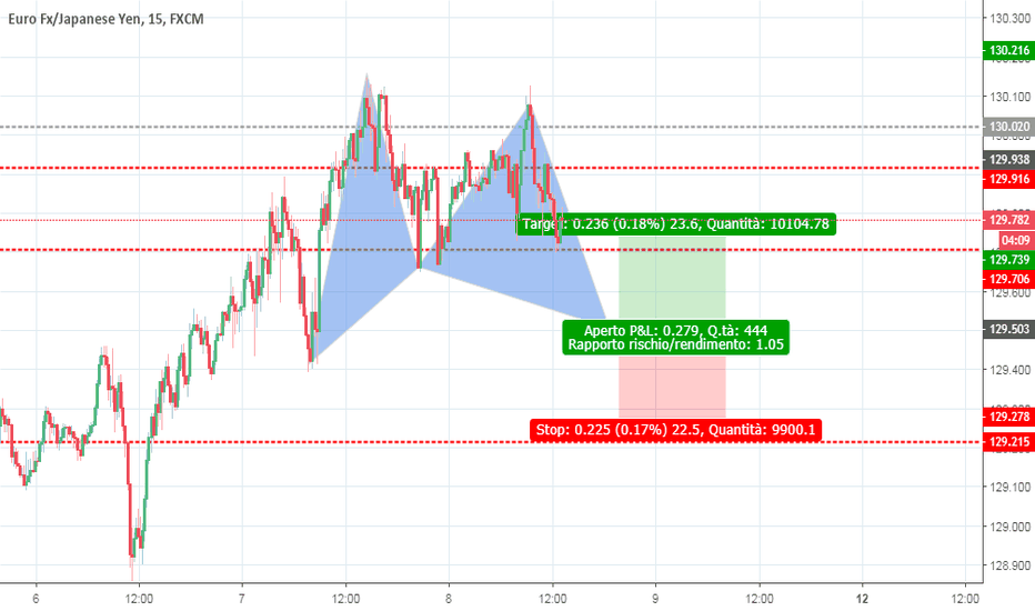 EURJPY: Gartley pattern bullish