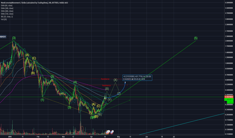 XEMUSD: 60% left in the rally, Optimistic short term rally