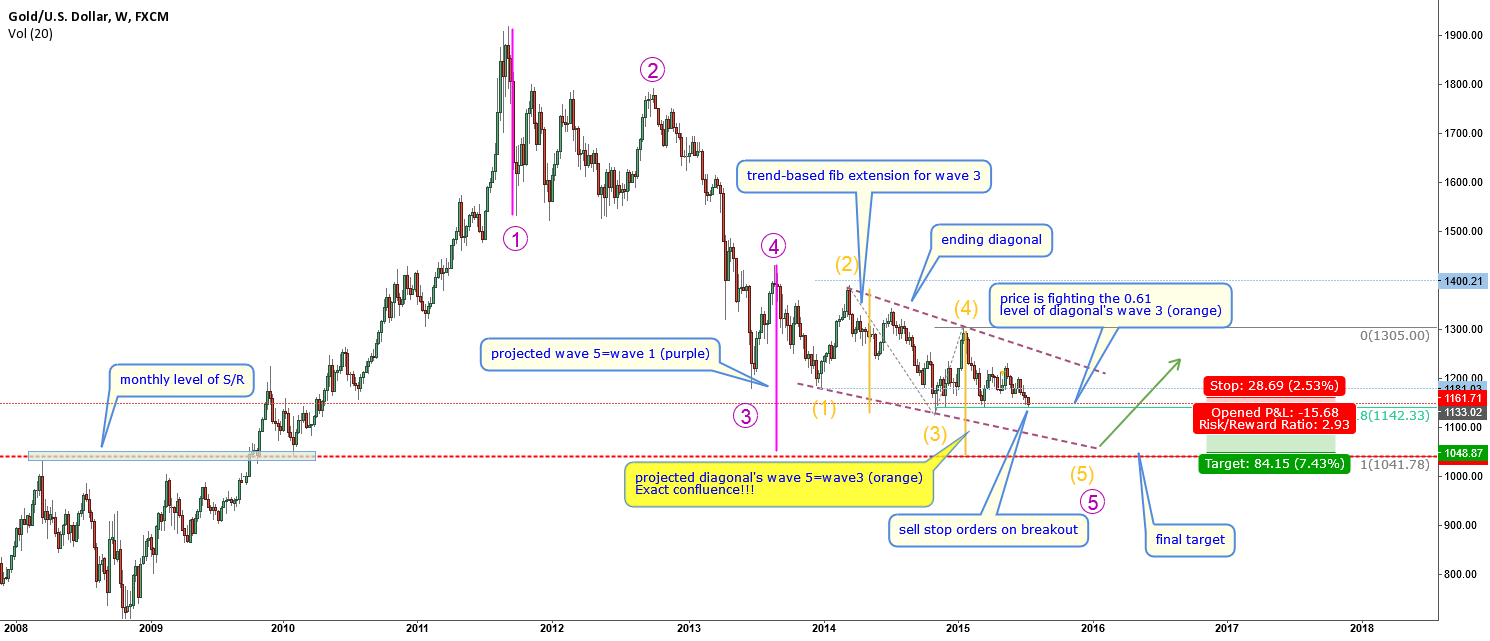 XAUUSD-EW-very  interesting long term projections