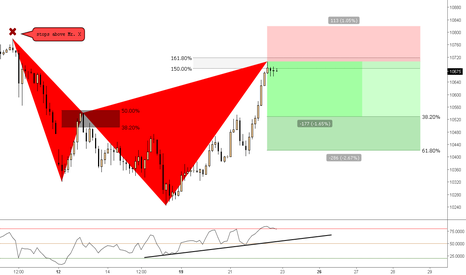 GER30: (2h) Bearish Shark at 150% <> 161% extensions