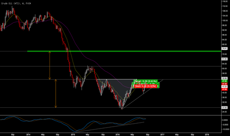 USOIL: Oil (WTI) Potential Long Term Play