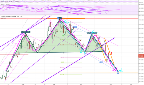 EXY: Head and Shoulders and AB=CD to finisfh the pattern
