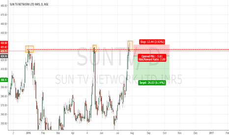 SUNTV: Sun TV near supply zone