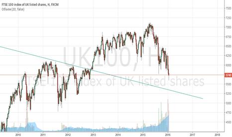 UK100: длинная FTSE - поиск долгосрочной точки входа