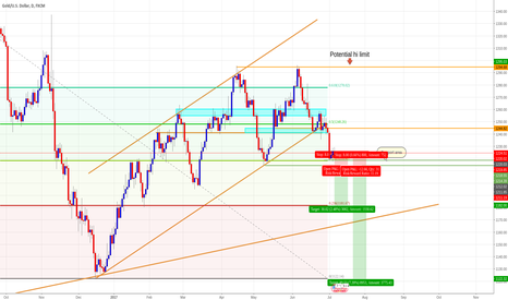 XAUUSD: A simple Daily Short Gold / XAUUSD trade on support level breaks