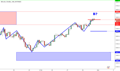 BTCUSD: BTCUSD Perspective And Levels: Bullish Yet?