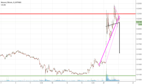 XMRBTC: is monero about to jump down this cliff?