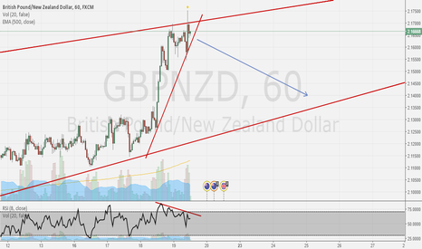 GBPNZD: GBP/NZD sell