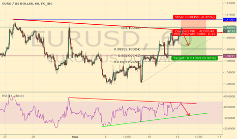 EURUSD: EURUSD 60min SHORT ENTRY OPENED