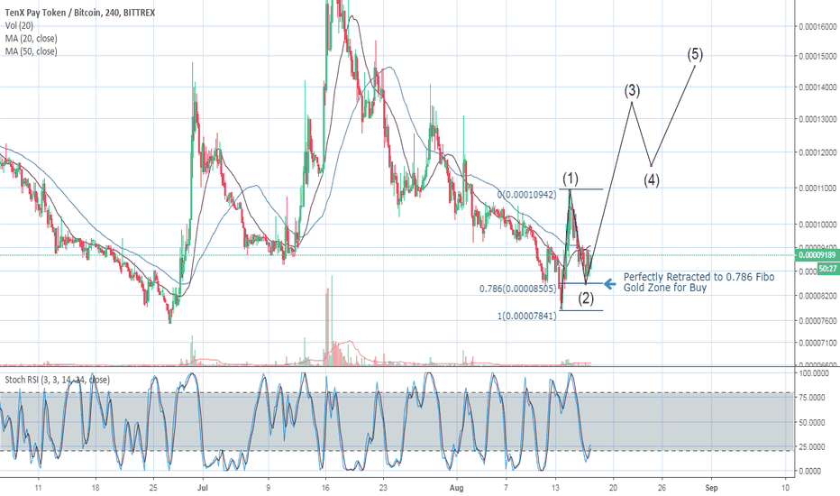 PAYBTC: PAY TENX BULLISH MOMENTUM CONTINUATION