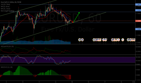 EURUSD: EURUSD is moving in up trend canal