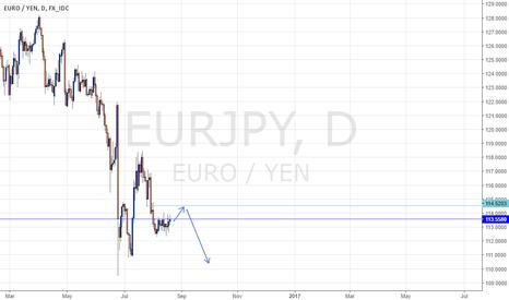 EURJPY: EURO JPY FORECAST MID TERM