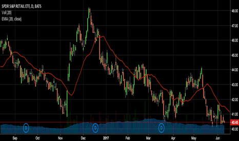 XRT: $XRT Until there is real M&A in the area