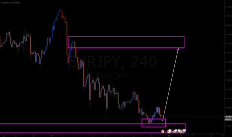 EURJPY: nice one here :)