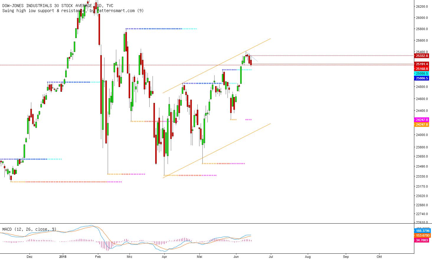 Dow Jones am Donnerstag: Nun doch ausgereizt...