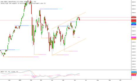 DJI: Dow Jones am Donnerstag: Nun doch ausgereizt...