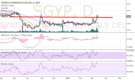 SGYP: SGYP ready to break out