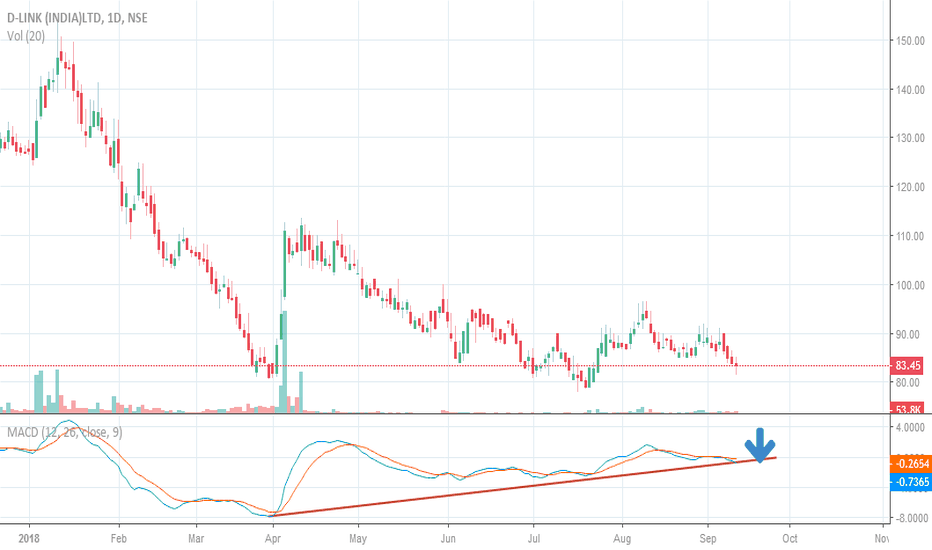 DLINKINDIA: DLINK IS NOW BOTTOM OUT