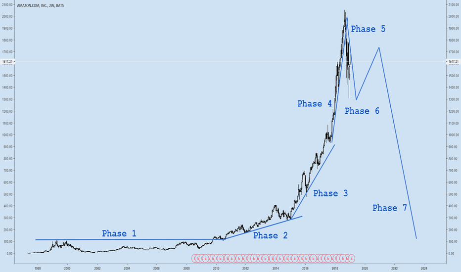 AMZN: HYPERWAVES. Amazon and Bitcoin live examples.